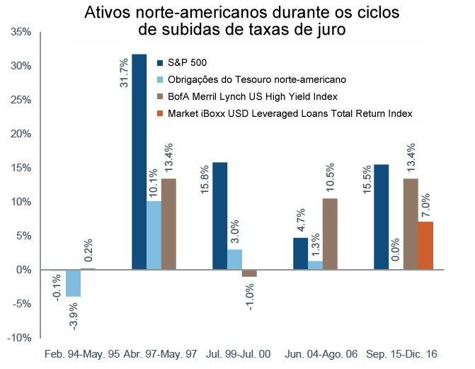 grafico_ativos_norte_americanos_durante_os_ciclos_de_subidas_de_taxas_de_juros