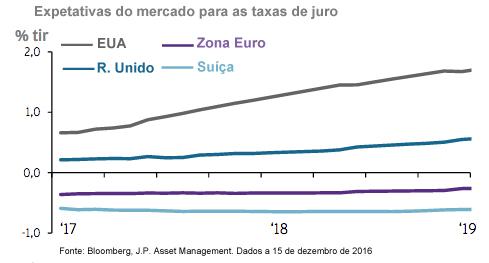 Expetativas_do_mercado_para_as_taxas_de_juro