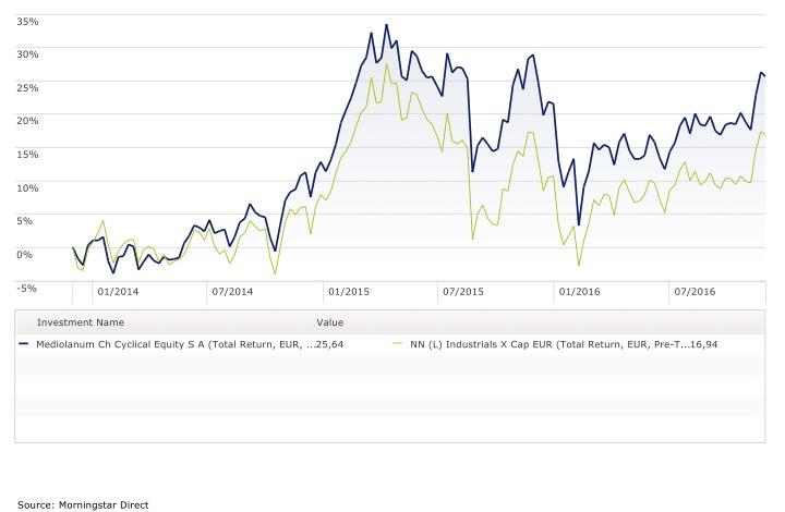 Rendimento fondi industriali Consistenti annualizzato a 3 anni