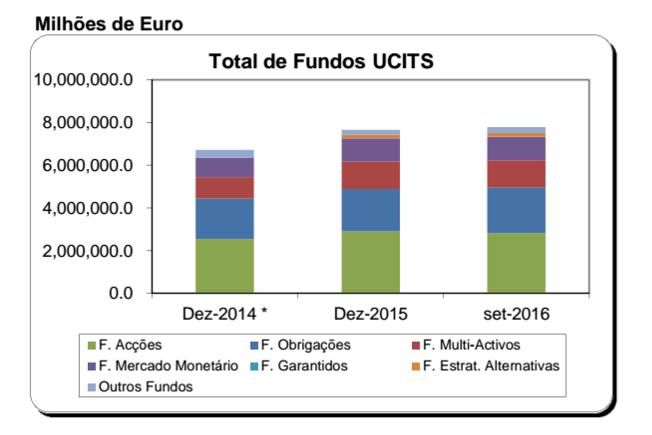 Fundos UCITS