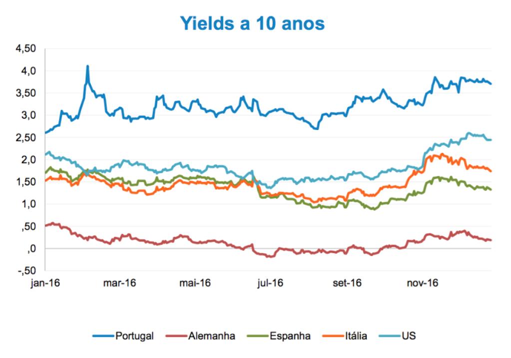 yields 2016
