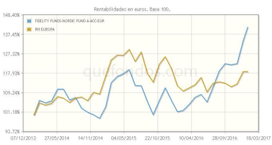 FIDELITY_FUNDS_NORDIC_FUND_A_ACC_EUR