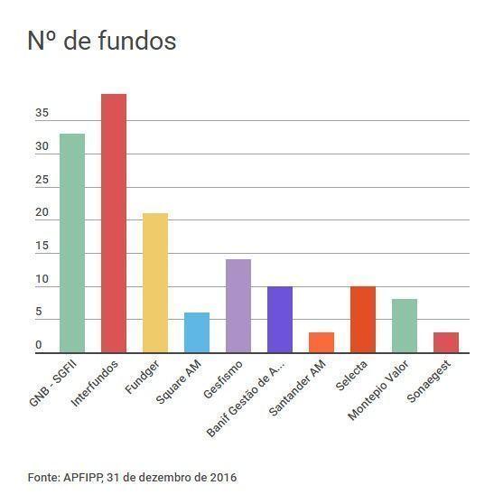 numero_de_fundos