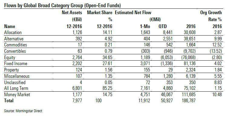 FundFlowsEuropeDec2016Broad