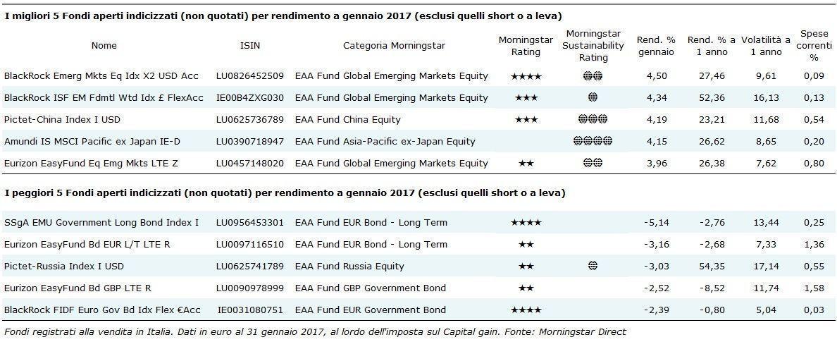I migliori 5 fondi indicizzati non quotati