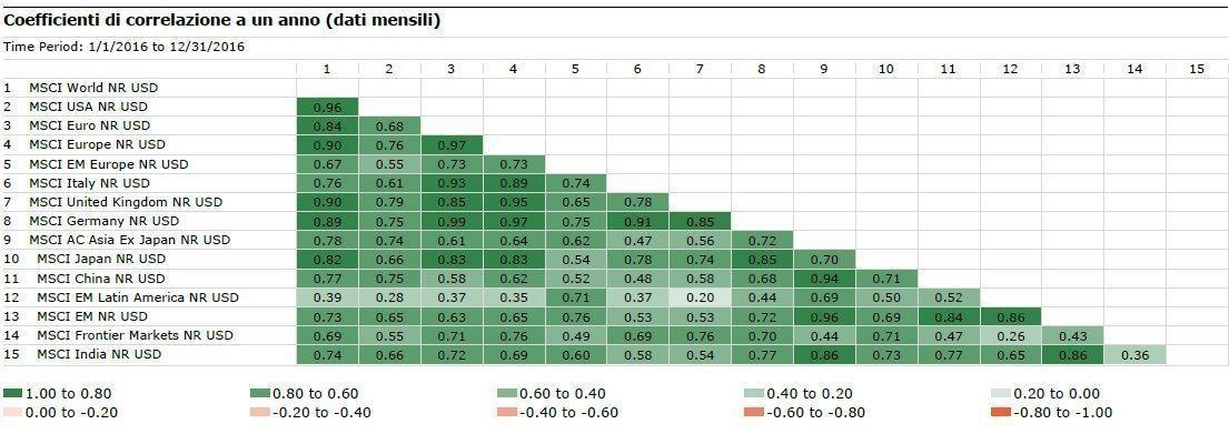 Coefficiente di correlazione a 1 anno