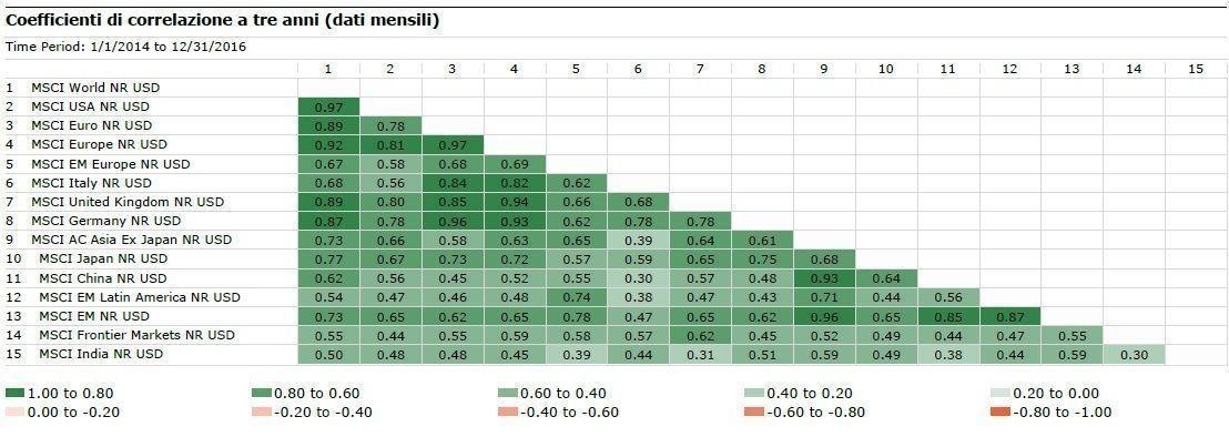 Coefficiente di correlazione a 3 anni