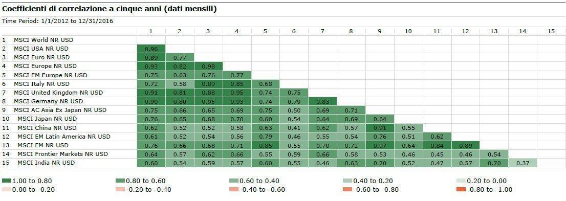Coefficiente di correlazione a 5 anni