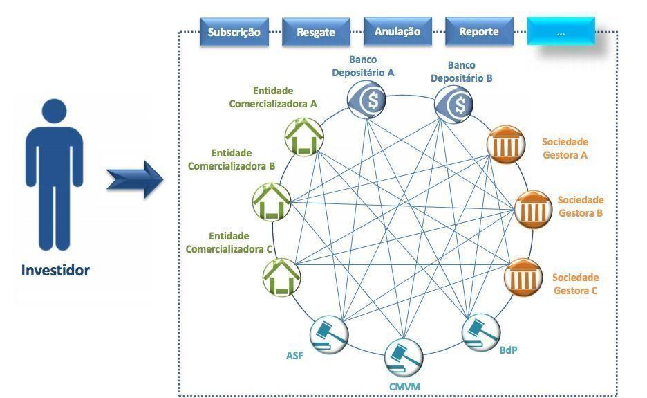 esquema circular blockchain