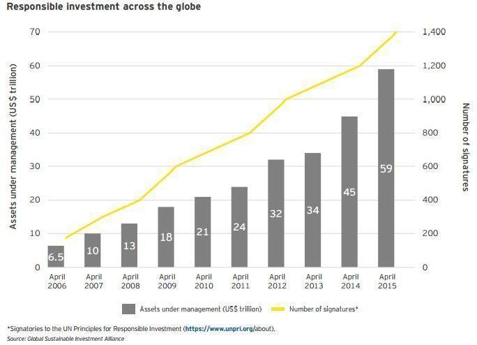 Investimento_socialmente_respons_vel