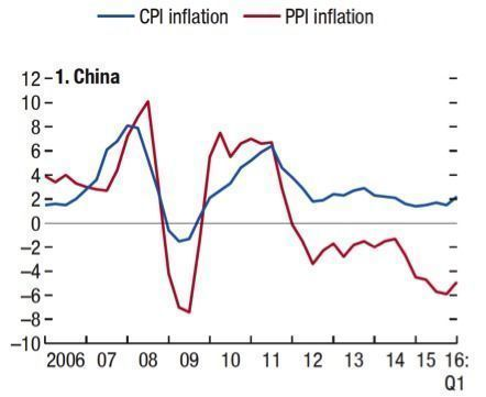 PPI_e_CPI_China