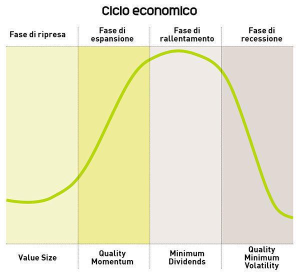 Ciclo-economico