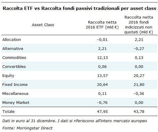 Raccolta ETF vs fondi indicizzati