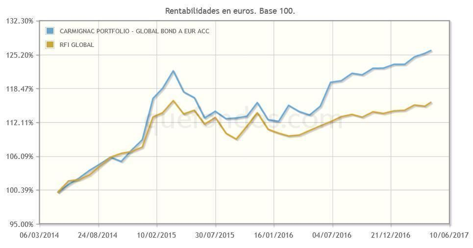 CARMIGNAC_PORTFOLIO_-_GLOBAL_BOND_A_EUR_ACC