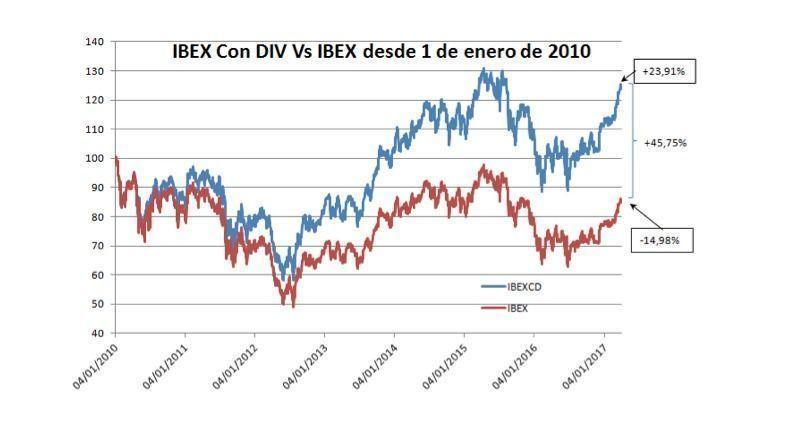 Ibex 2010